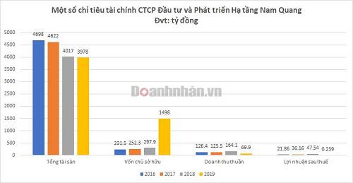 Đứng sau Nam Quang - ông trùm bất động sản công nghiệp Hải Dương là ai?