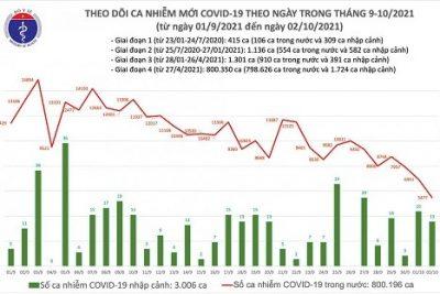 Số ca mắc mới Covid-19 ngày 2/10 thấp nhất trong hơn 1 tháng qua
