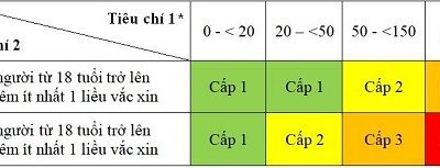 Hà Nội công bố cấp độ dịch cụ thể tại 579 xã, phường